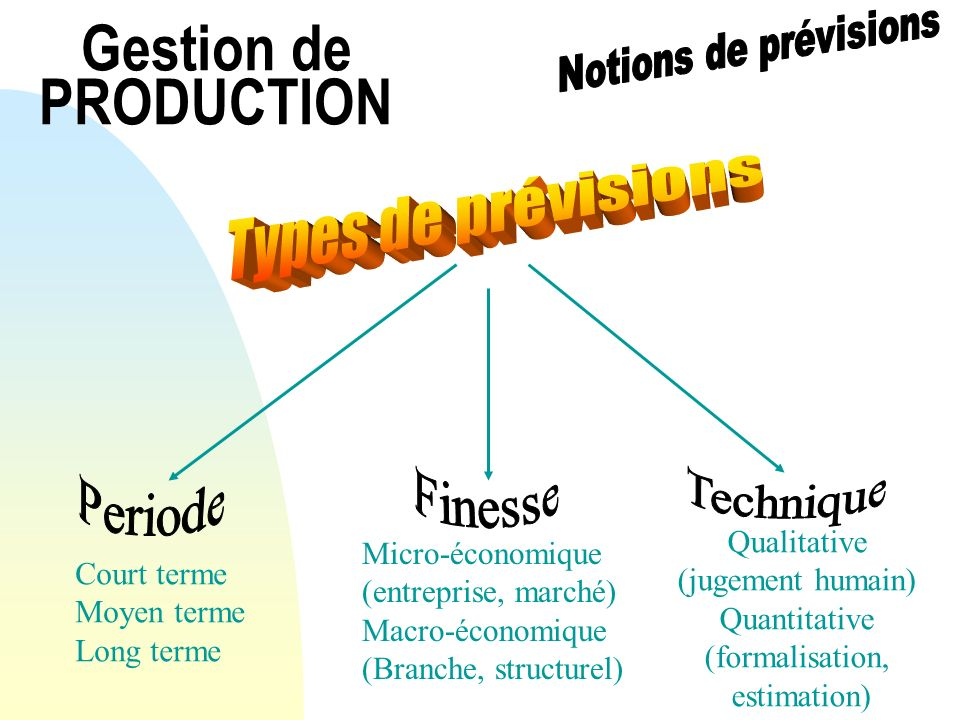 Gestion de PRODUCTION Types de prévisions Periode Technique Finesse