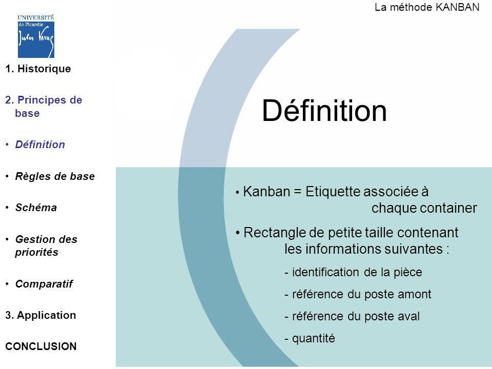 La méthode KANBAN 1. Historique. 2. Principes de base. Définition. Règles de base. Schéma. Gestion des priorités.