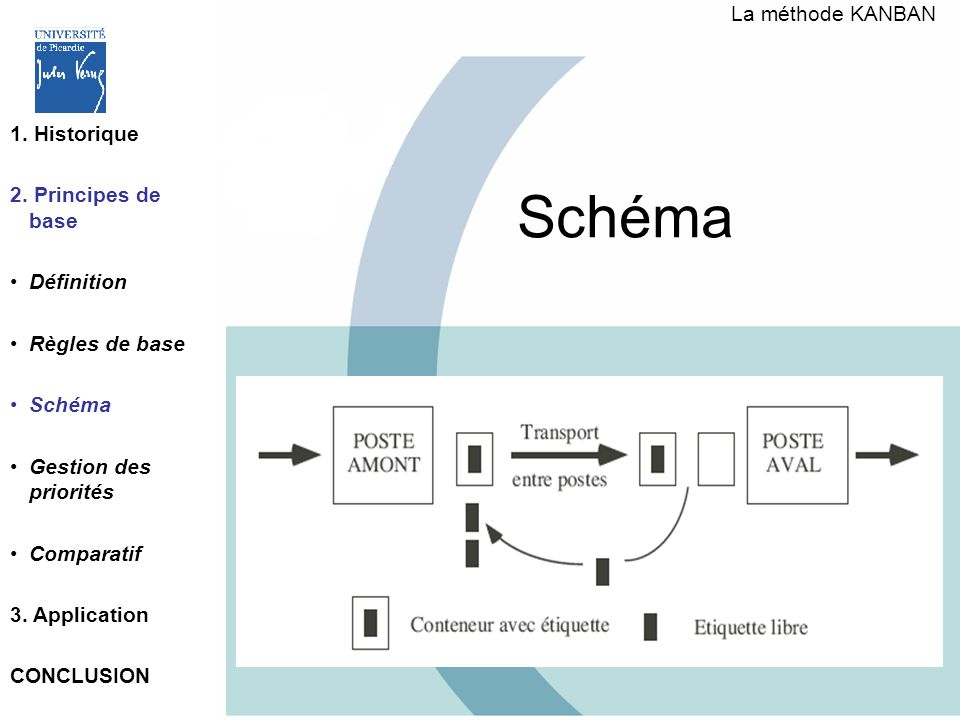 Schéma La méthode KANBAN 1. Historique 2. Principes de base Définition