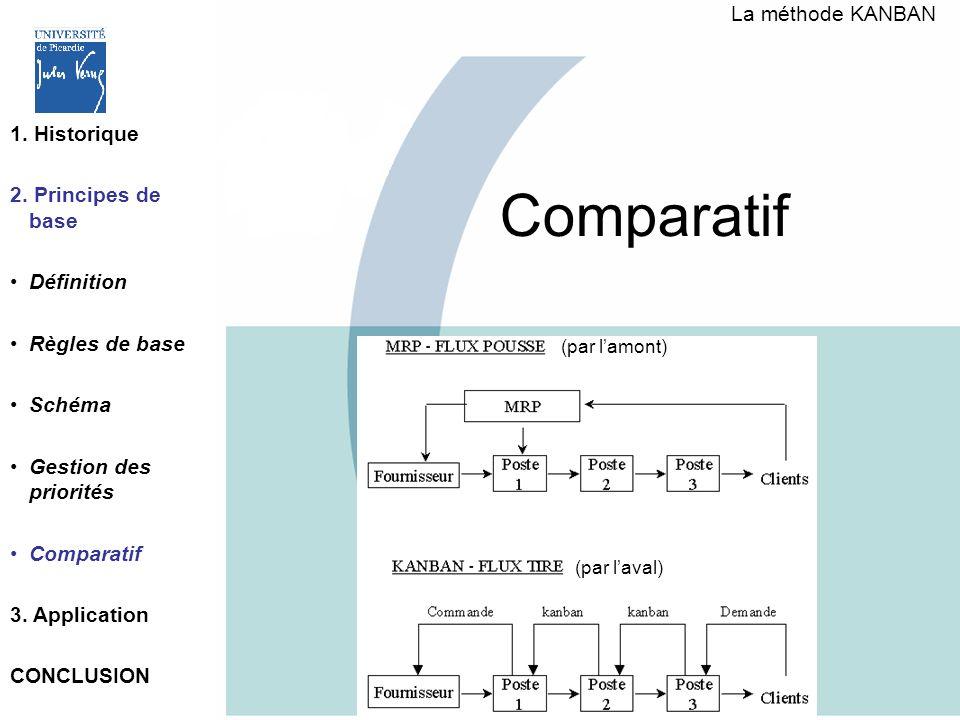 Comparatif La méthode KANBAN 1. Historique 2. Principes de base