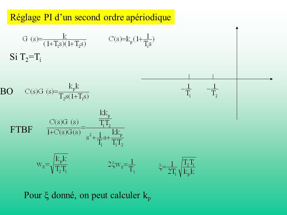 Réglage PI d'un second ordre apériodique