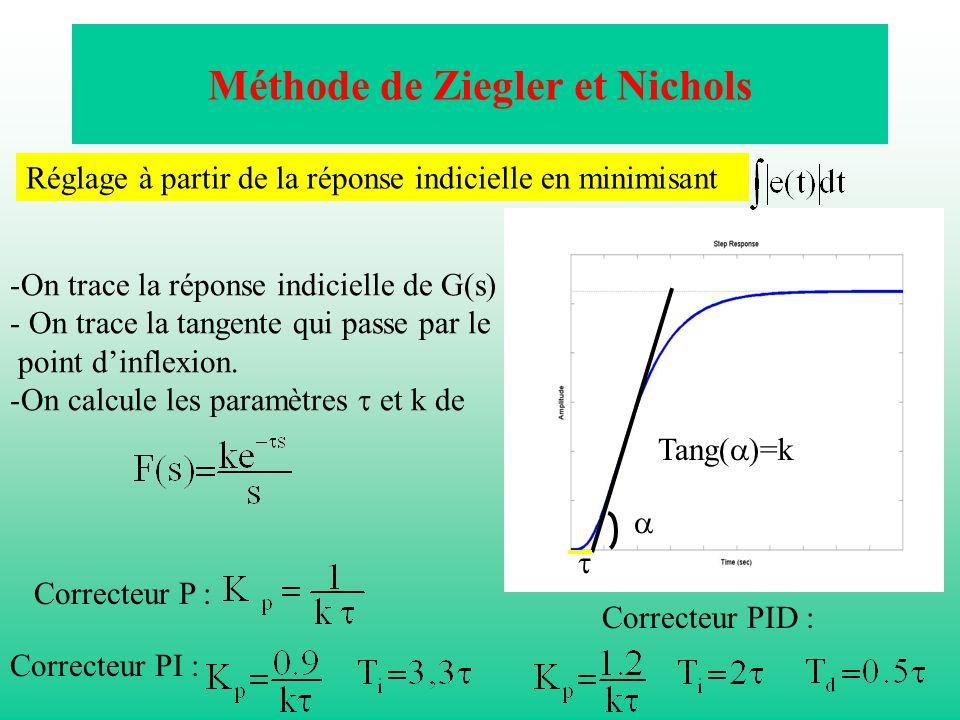 Méthode de Ziegler et Nichols