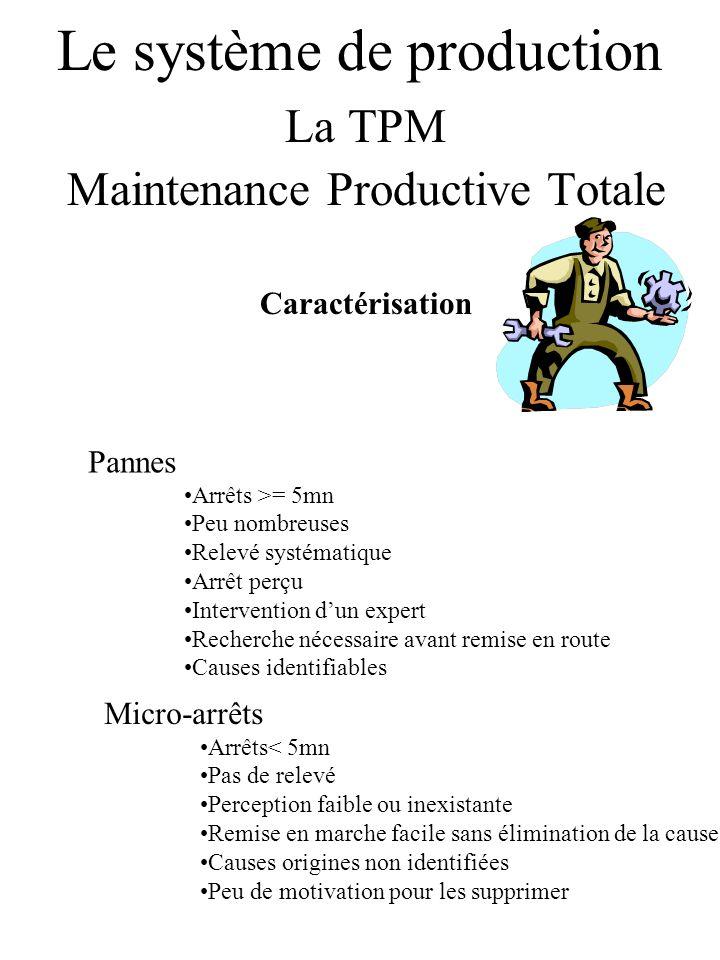 Le système de production