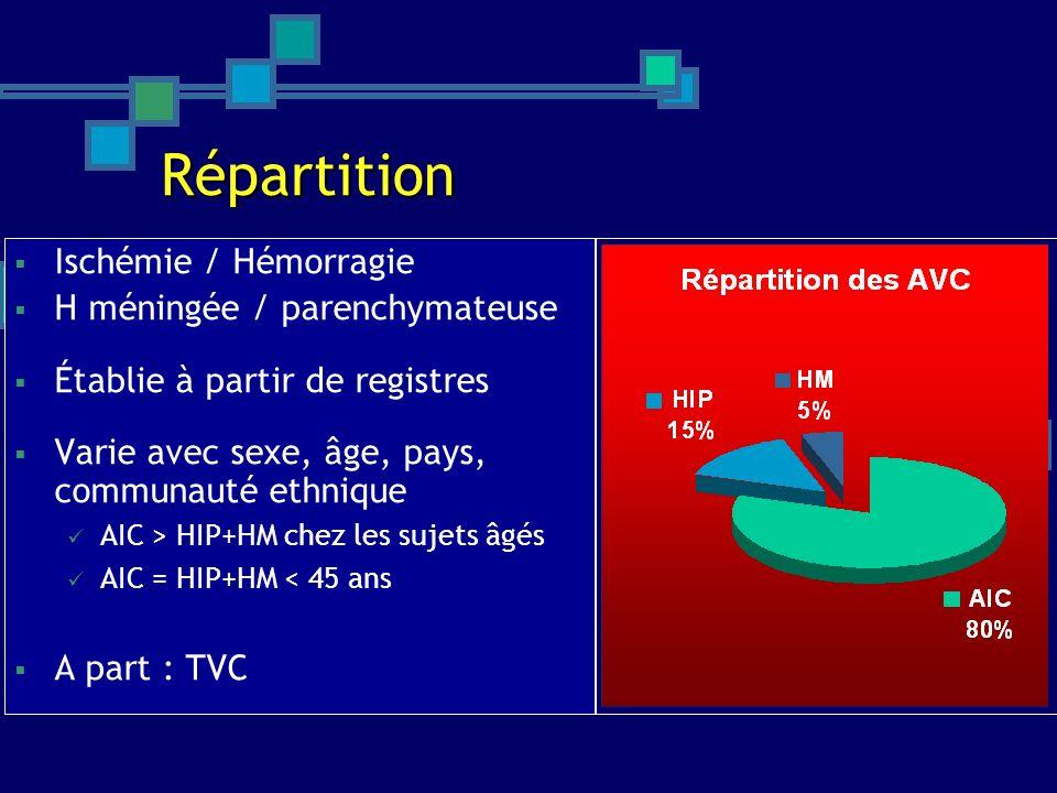 Répartition Ischémie / Hémorragie H méningée / parenchymateuse