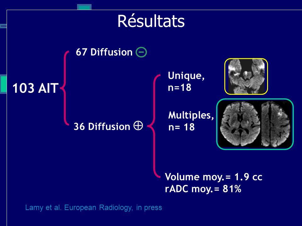 Résultats 103 AIT 67 Diffusion Unique, n=18 Multiples, n= 18