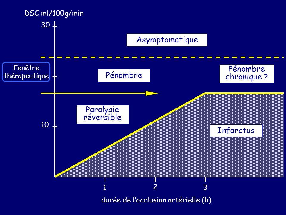 Asymptomatique Pénombre chronique Pénombre Paralysie réversible