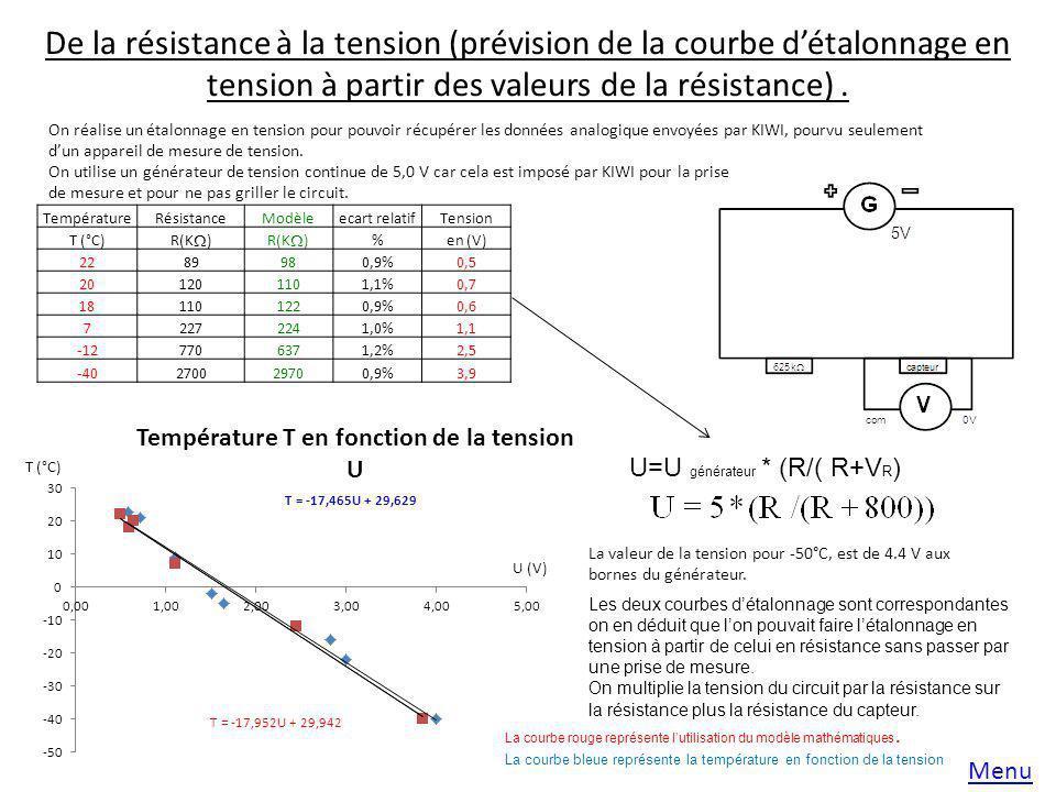 De la résistance à la tension (prévision de la courbe d'étalonnage en tension à partir des valeurs de la résistance) .