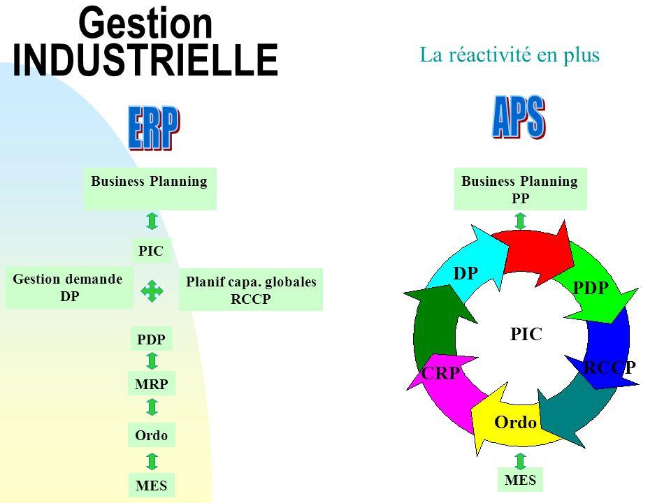 Gestion INDUSTRIELLE APS ERP La réactivité en plus DP PDP PIC RCCP CRP