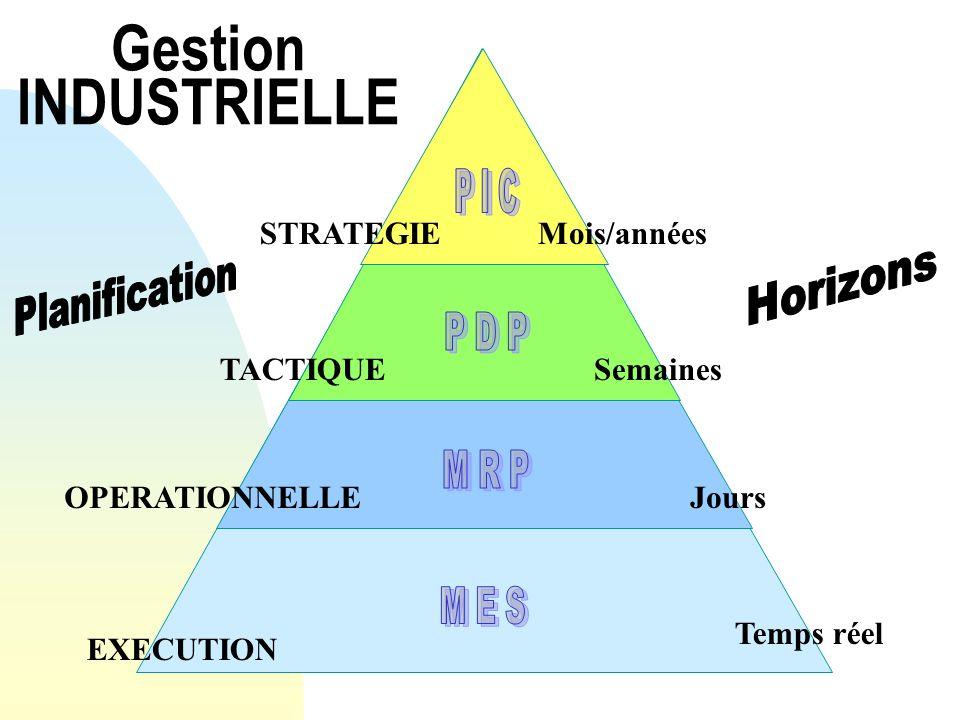Gestion INDUSTRIELLE TACTIQUE Semaines P I C STRATEGIE Mois/années