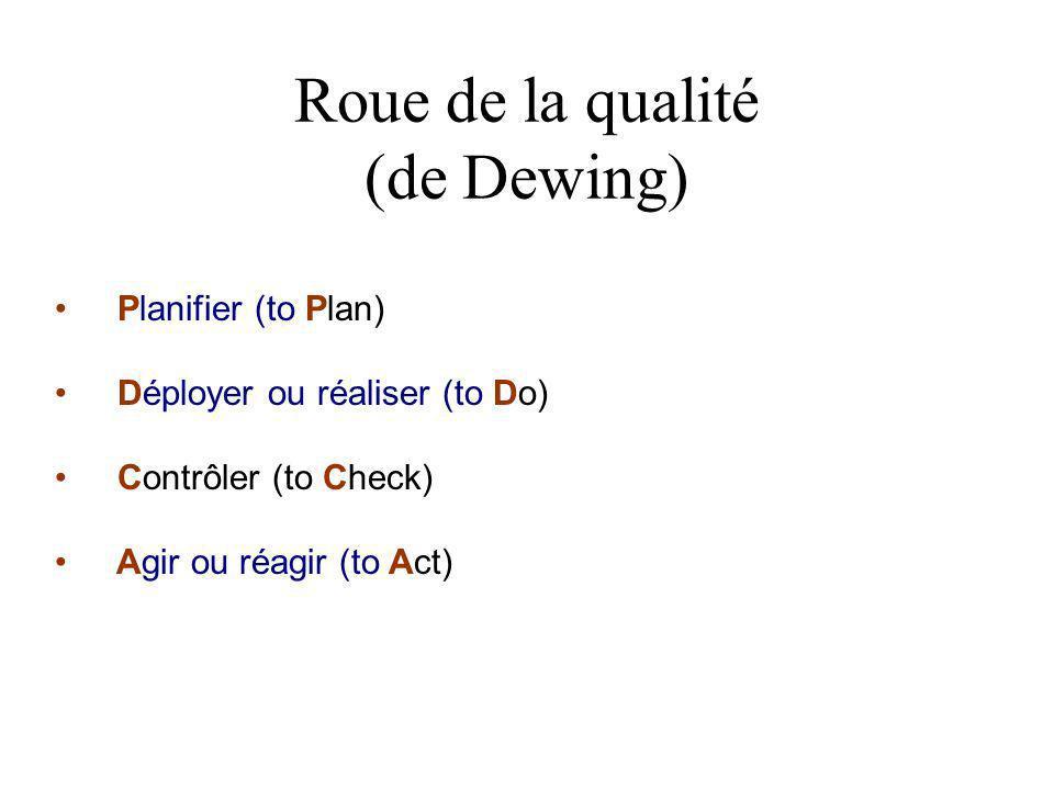 Roue de la qualité (de Dewing)