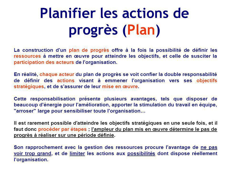 Planifier les actions de progrès (Plan)