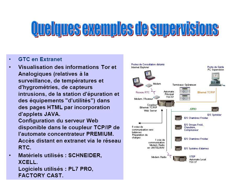 Quelques exemples de supervisions