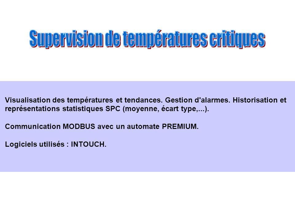 Supervision de températures critiques