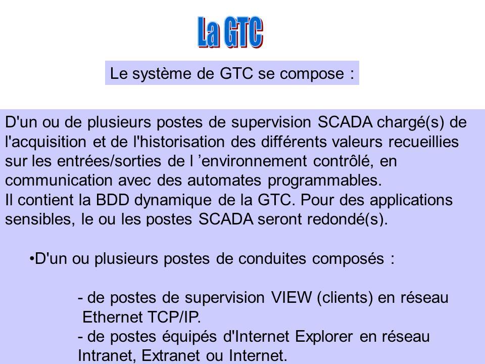 La GTC Le système de GTC se compose :