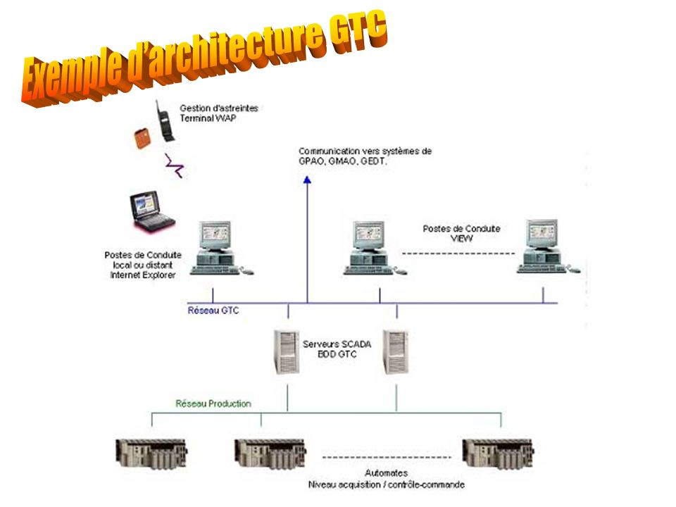 Exemple d'architecture GTC