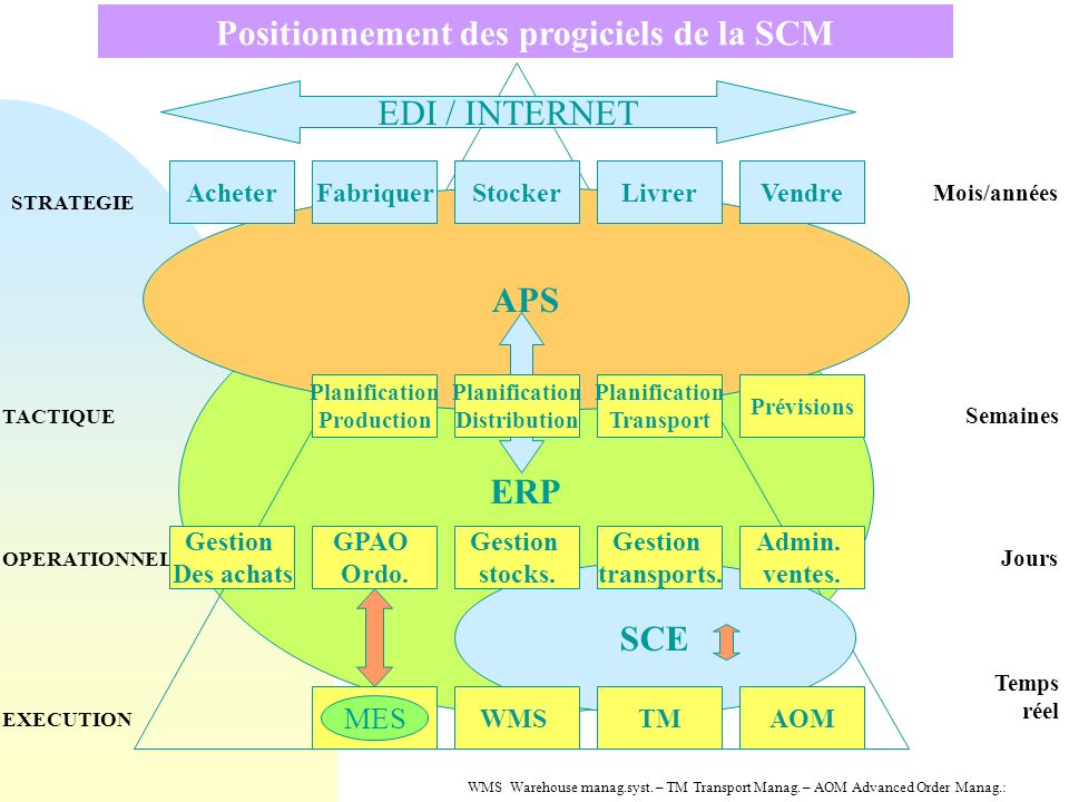 Positionnement des progiciels de la SCM