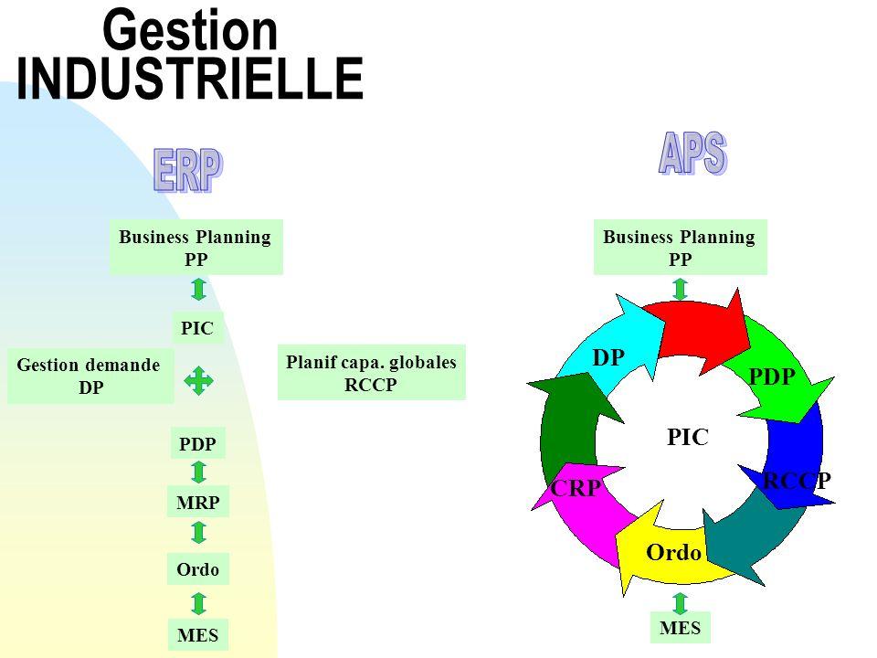 Gestion INDUSTRIELLE APS ERP DP PDP PIC RCCP CRP Ordo