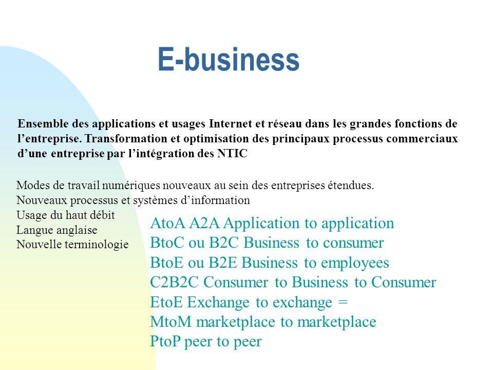 E-business AtoA A2A Application to application