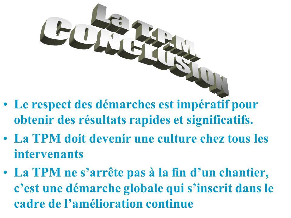 La T.P.M. CONCLUSION. Le respect des démarches est impératif pour obtenir des résultats rapides et significatifs.