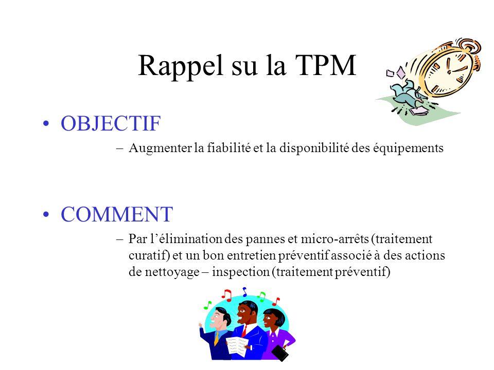 Rappel su la TPM OBJECTIF COMMENT