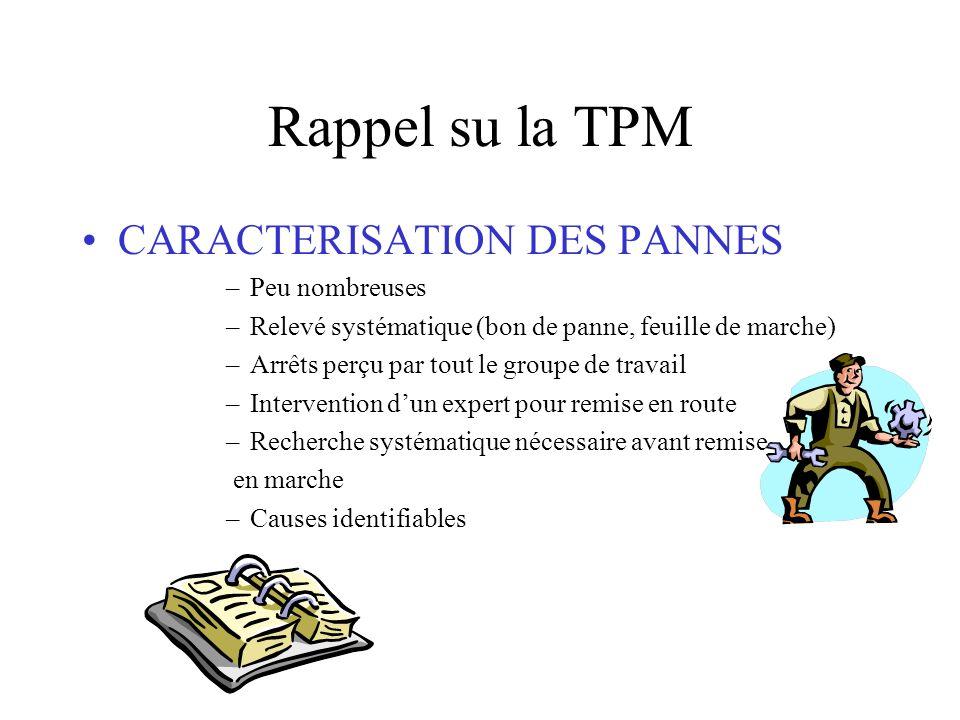 Rappel su la TPM CARACTERISATION DES PANNES Peu nombreuses