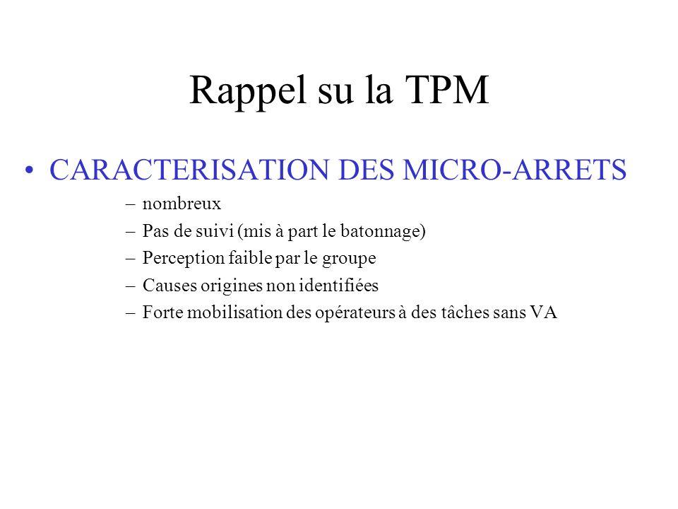 Rappel su la TPM CARACTERISATION DES MICRO-ARRETS nombreux