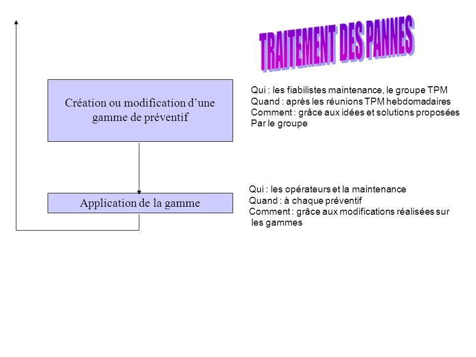 TRAITEMENT DES PANNES Création ou modification d'une gamme de préventif. Qui : les fiabilistes maintenance, le groupe TPM.