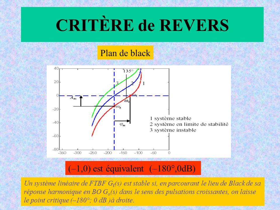 CRITÈRE de REVERS Plan de black (–1,0) est équivalent (–180°,0dB)