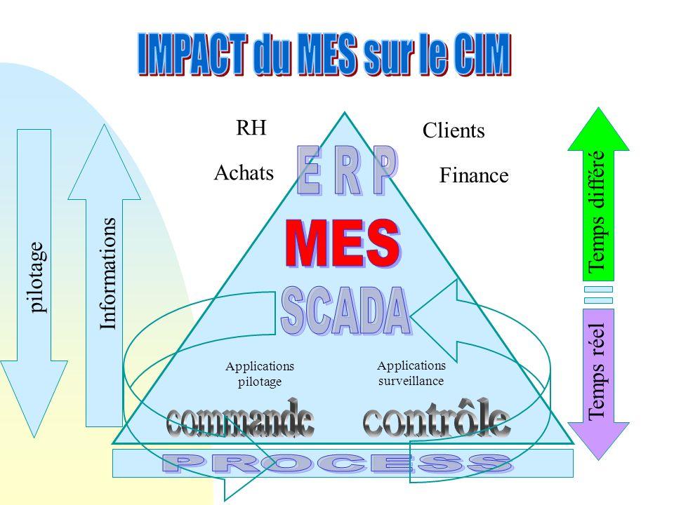 IMPACT du MES sur le CIM E R P MES SCADA commande contrôle PROCESS RH