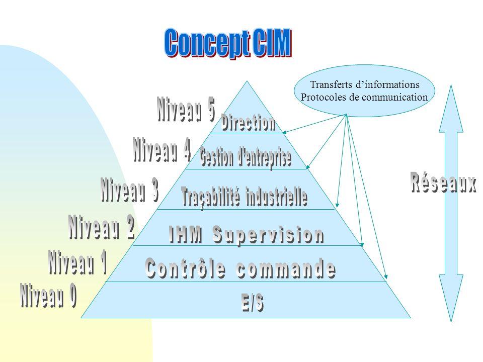 Concept CIM Réseaux E/S Transferts d'informations