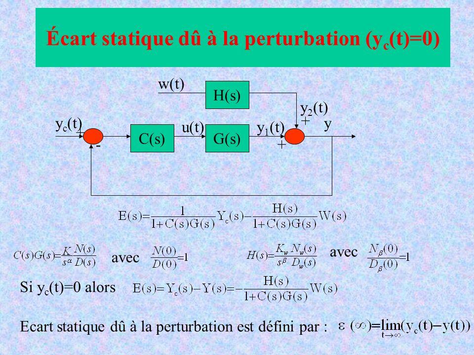 Écart statique dû à la perturbation (yc(t)=0)
