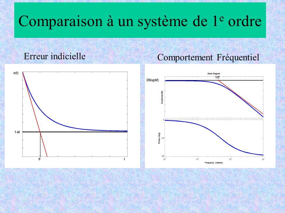 Comparaison à un système de 1e ordre