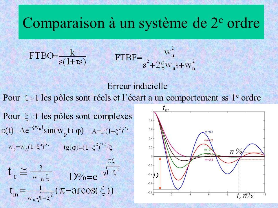 Comparaison à un système de 2e ordre