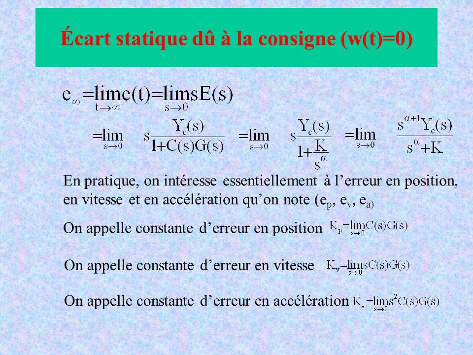 Écart statique dû à la consigne (w(t)=0)