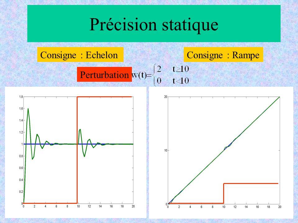 Précision statique Consigne : Echelon Consigne : Rampe Perturbation