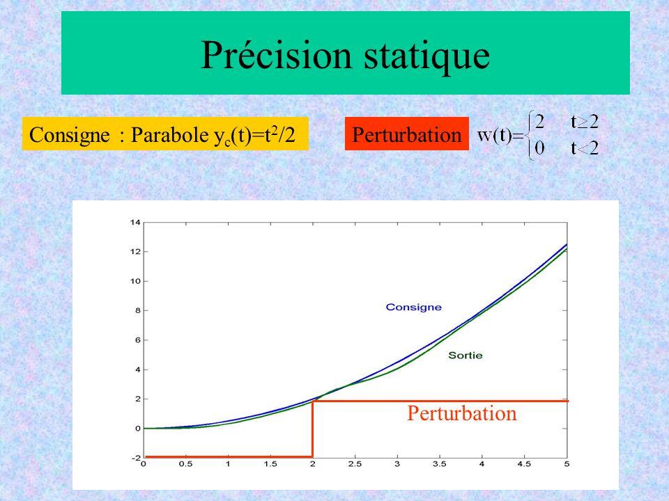 Précision statique Perturbation Consigne : Parabole yc(t)=t2/2