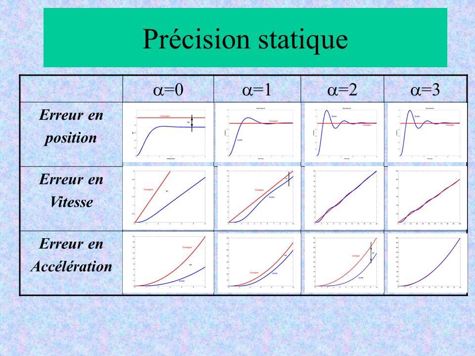 Précision statique a=0 a=1 a=2 a=3 Erreur en position Vitesse
