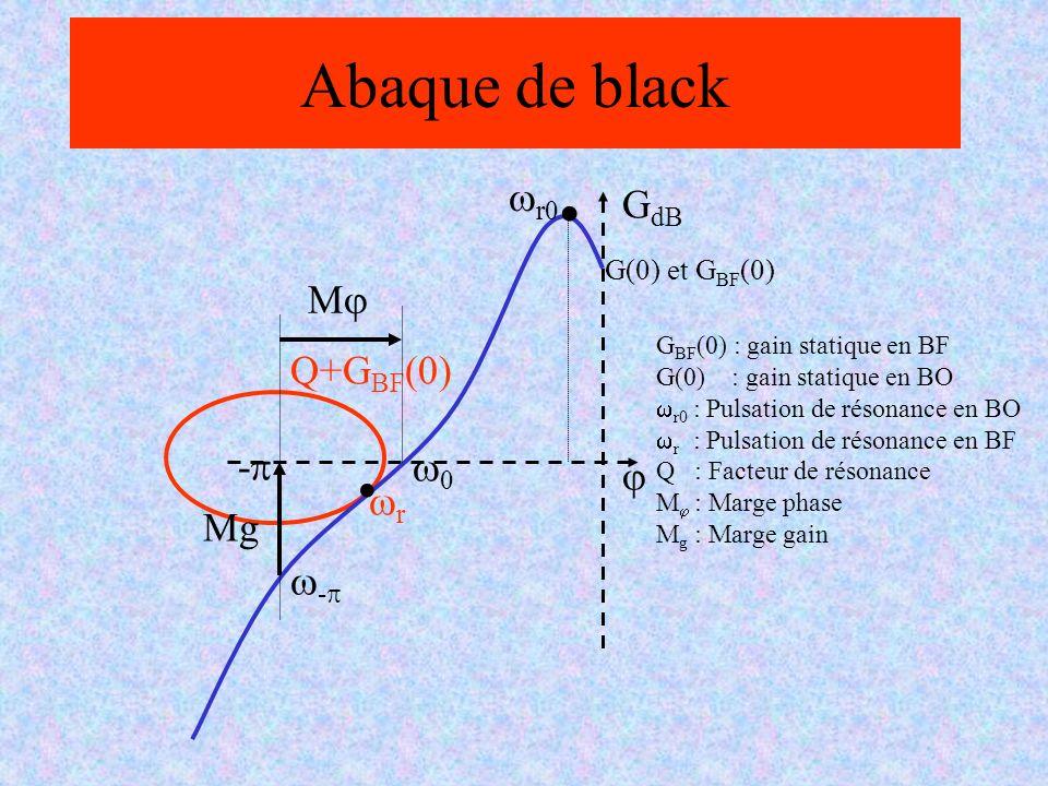 . Abaque de black GdB j wr0 wr Q+GBF(0) w-p w0 -p Mg Mj G(0) et GBF(0)