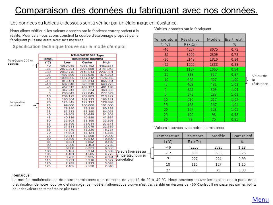 Comparaison des données du fabriquant avec nos données.