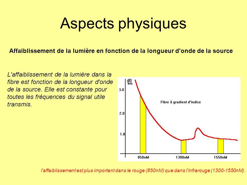 Aspects physiques Affaiblissement de la lumière en fonction de la longueur d onde de la source.