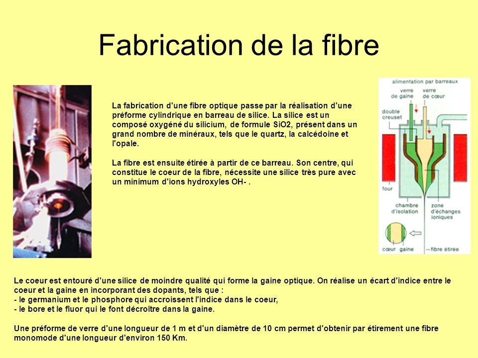 Fabrication de la fibre