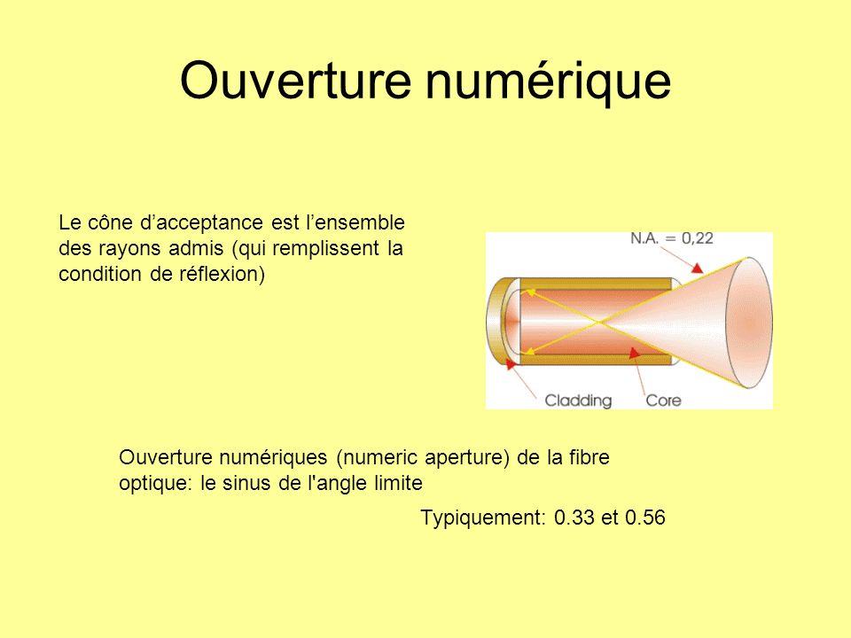 Ouverture numérique Le cône d'acceptance est l'ensemble des rayons admis (qui remplissent la condition de réflexion)