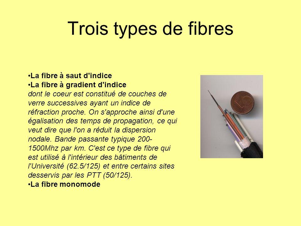 Trois types de fibres La fibre à saut d indice