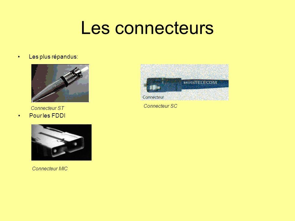 Les connecteurs Les plus répandus: Pour les FDDI Connecteur SC