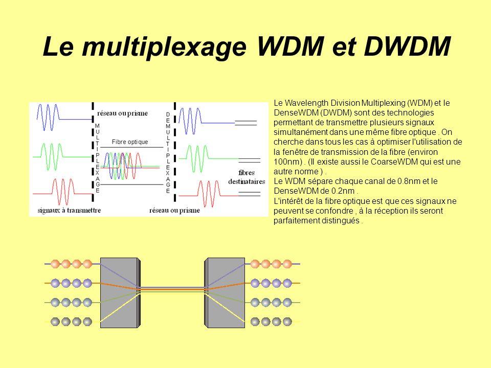Le multiplexage WDM et DWDM
