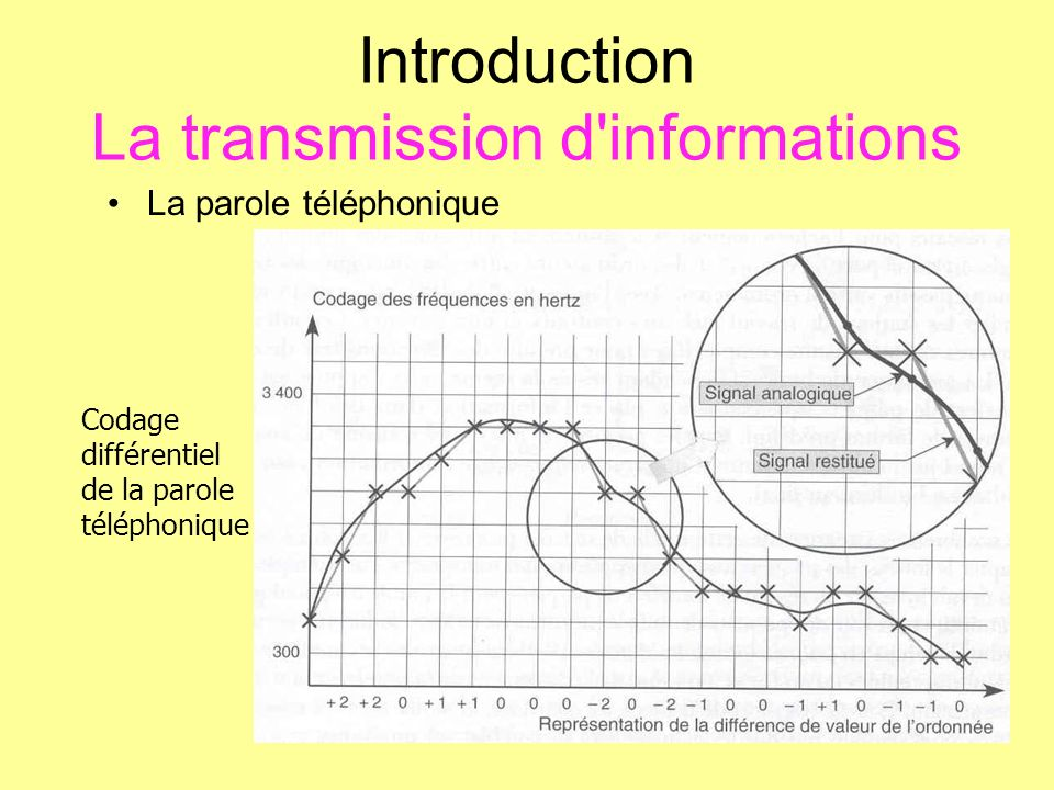 Introduction La transmission d informations