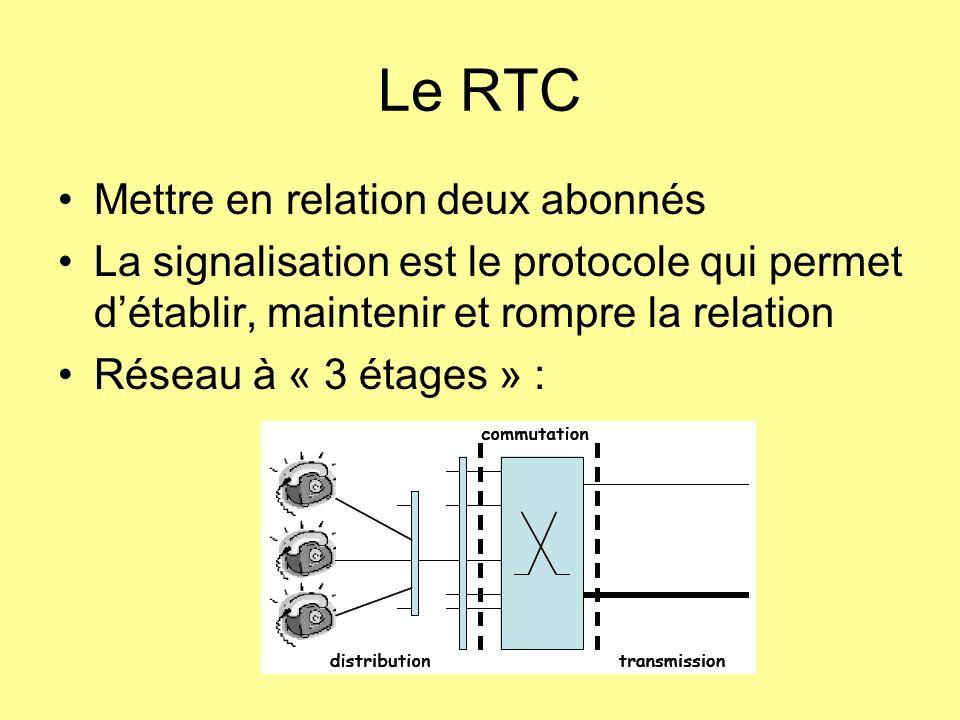 Le RTC Mettre en relation deux abonnés