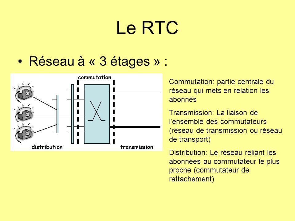 Le RTC Réseau à « 3 étages » :