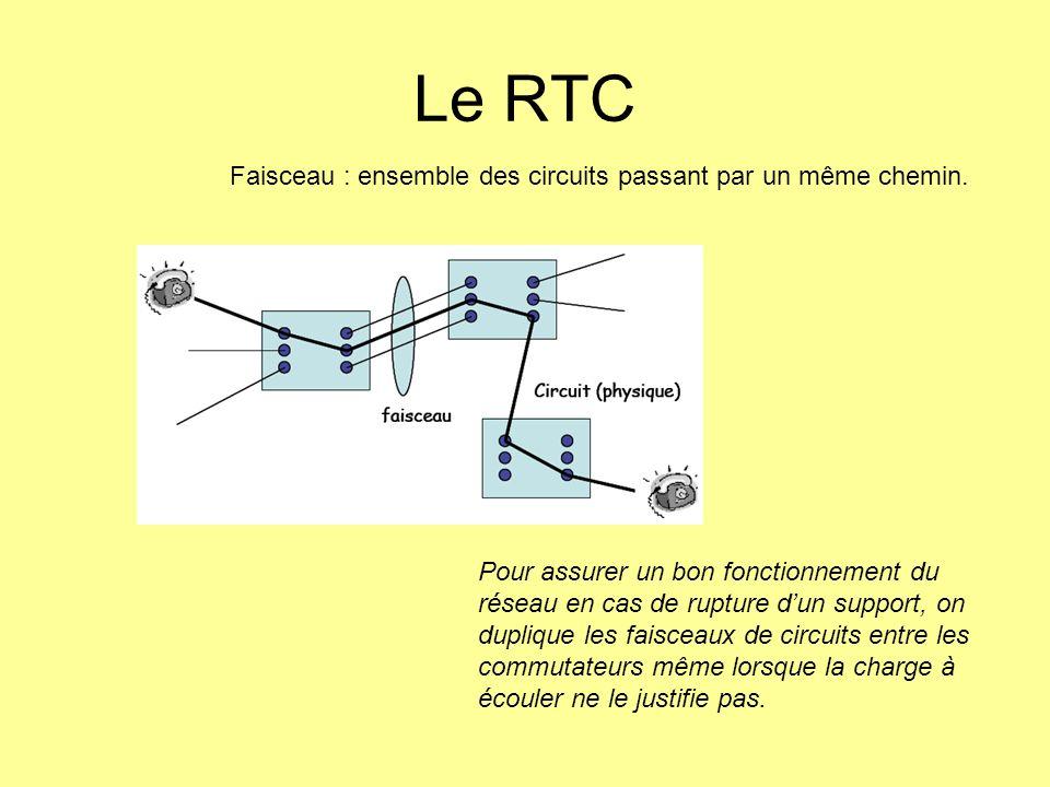 Le RTC Faisceau : ensemble des circuits passant par un même chemin.