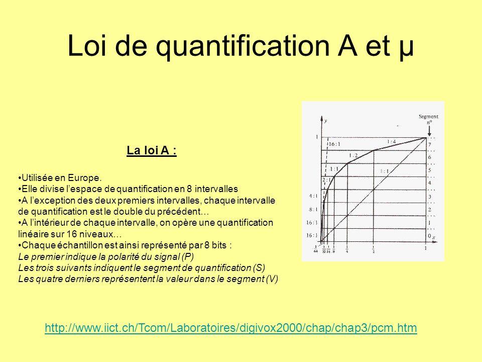 Loi de quantification A et µ